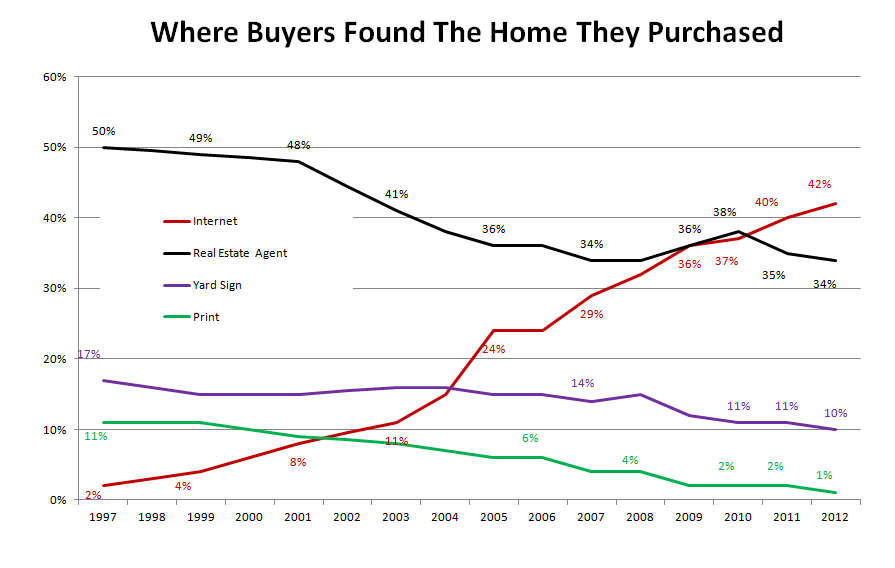 My Take on the 2012 Profile of Home Buyers and Sellers from the ...